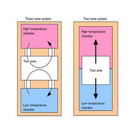 Các loại tủ shock nhiệt và nguyên lý hoạt động