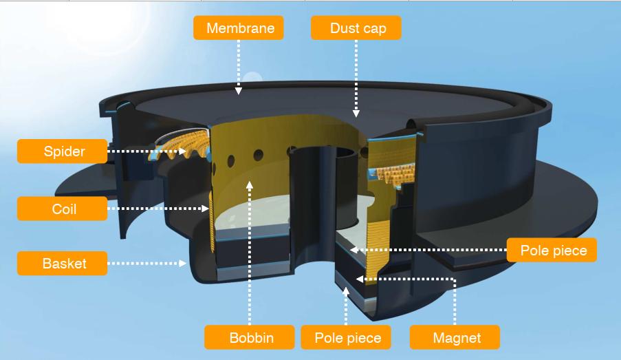 Các loại keo dính được dùng để lắp ráp loa thùng (big speaker)