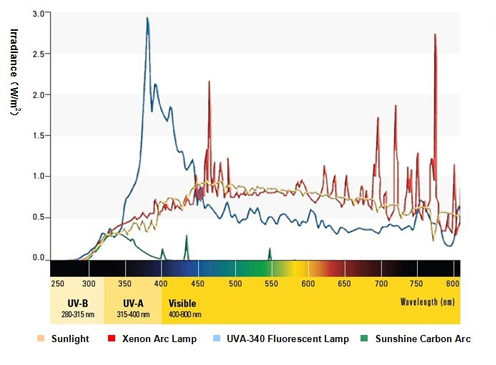 Hướng dẫn lựa chọn tủ thử nghiệm huỳnh quang UV BOX và tủ thử nghiệm hồ quang XENON