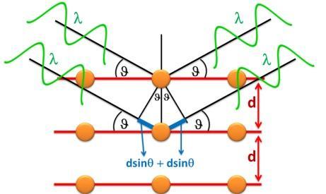 Tìm hiểu về Máy quang phổ nhiễu xạ tia X (XRD)