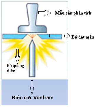 Phân tích thành phần hóa học mẫu Thép Cacbon và Thép hợp kim thấp theo tiêu chuẩn ASTM E 415