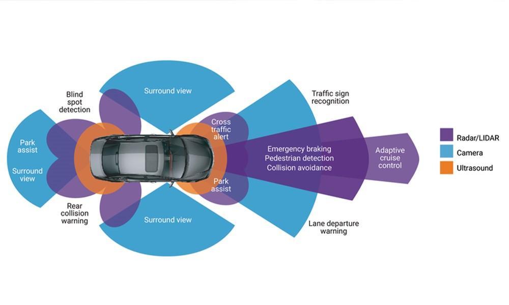 Cảm biến LiDAR trên hệ thống hỗ trợ lái xe tiên tiến (ADAS) và những điều thú vị về keo dán DELO