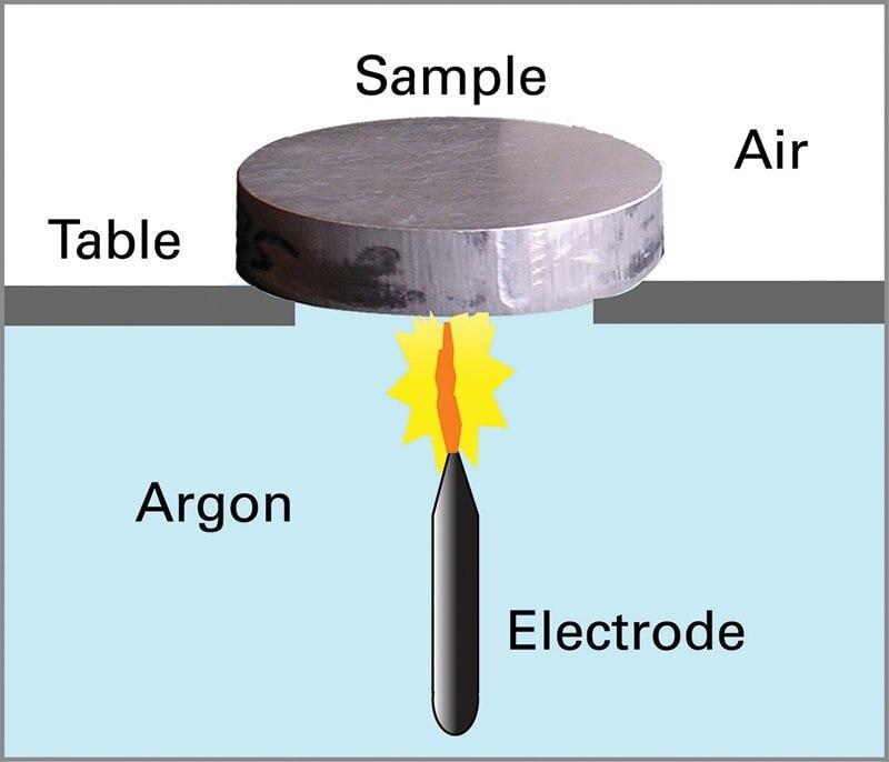 Phân tích thành phần hóa học của thép không gỉ Austenitic theo tiêu chuẩn ASTM E 1086