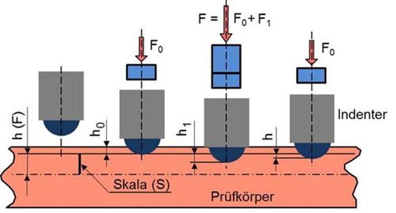 Xác định độ cứng của nhựa và cao su cứng (ebonit) theo tiêu chuẩn ISO 2039, ASTM D785